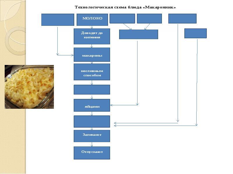 схема макаронник технологическая блюда