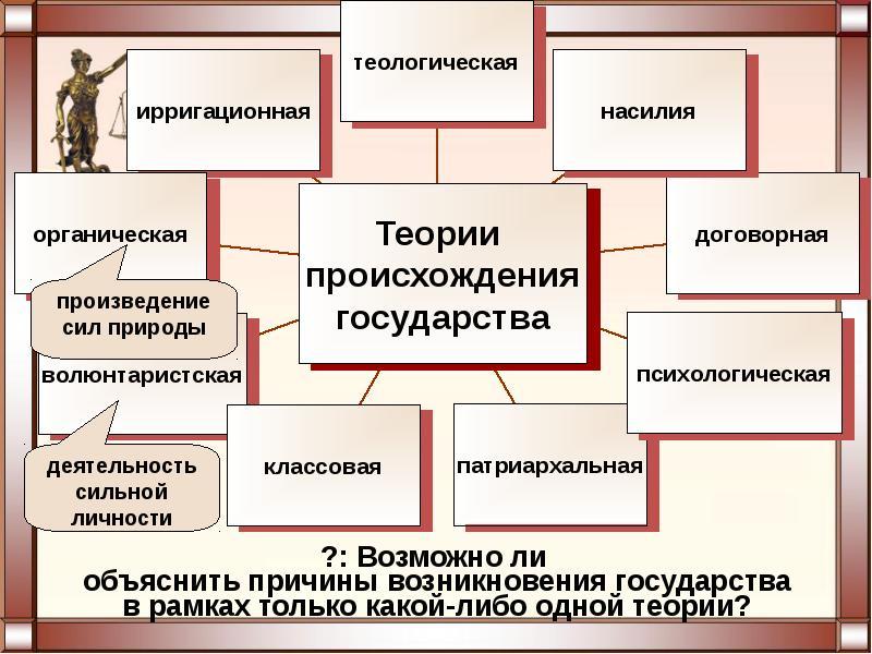 Теории происхождения государства пиведите примеры