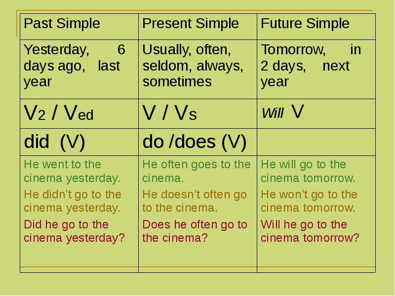 Present Simple правила образования и случаи употребления