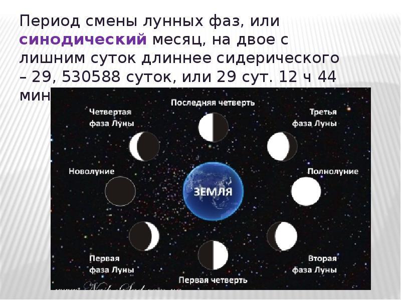 Лунный календарь с фазами луны с