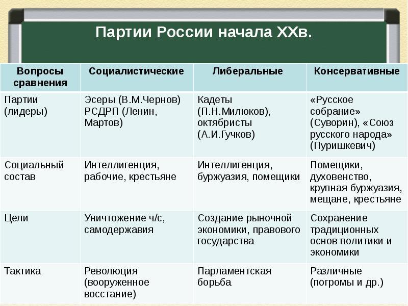 политических октябристы таблица партий