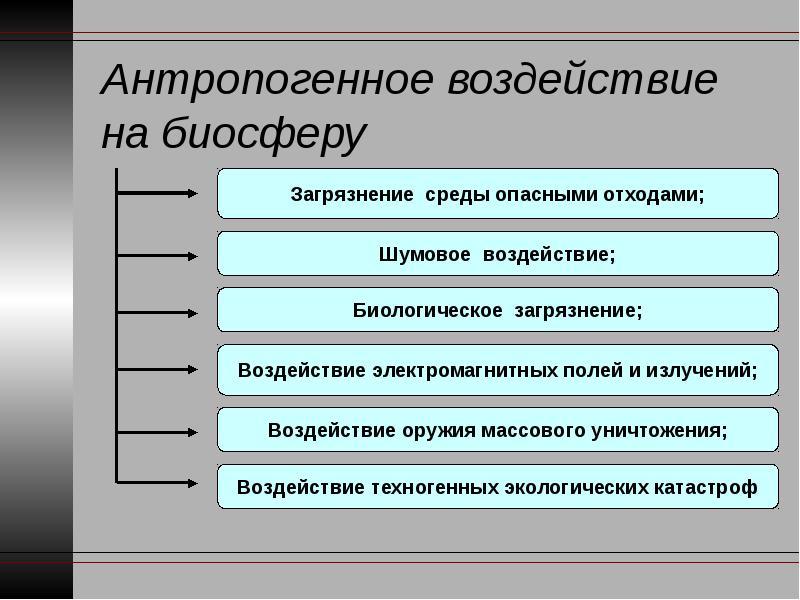 Способы воздействия человека на биосферу