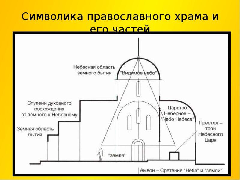 основа пласкифитара при строение церкви Военного