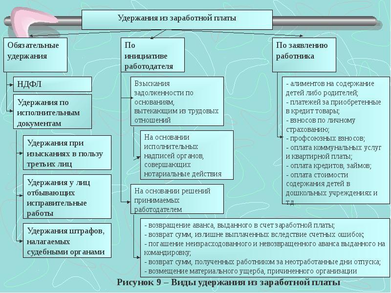 Методические материалы по коллективному договору