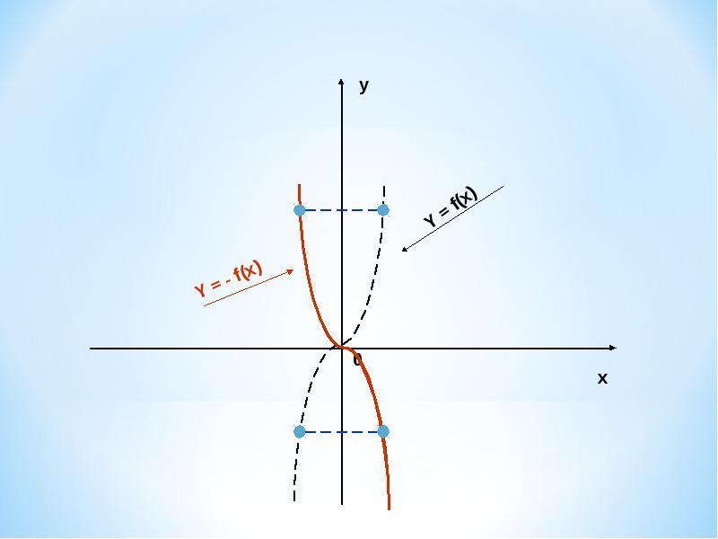 Алгебра 10 класс графики тригонометрических функций