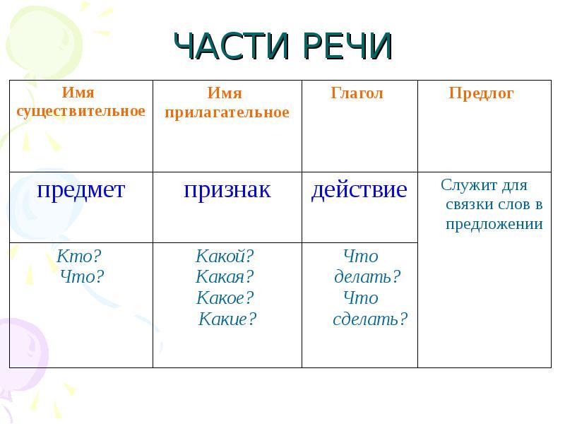проект по русскому языку 2 класс части речи работу