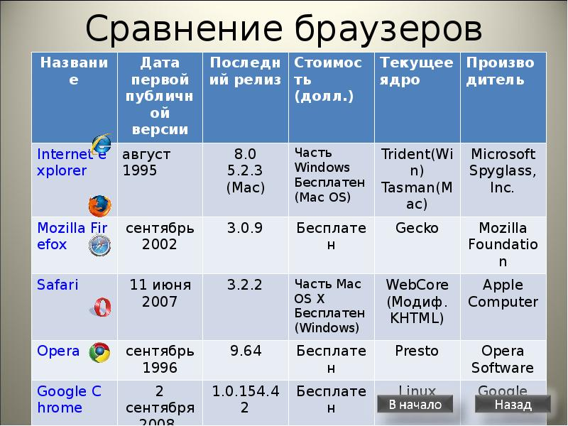 Тор 10 лучших браузеров hyrda tor browser скачать для windows mobile hyrda вход