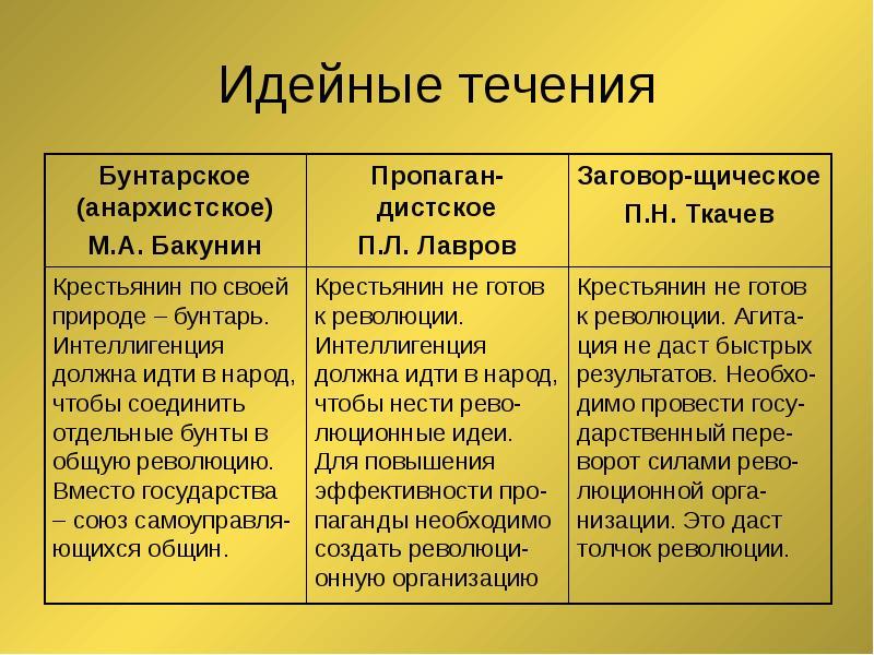 опт для щарождение революционого движение в россии основная задача термобелья
