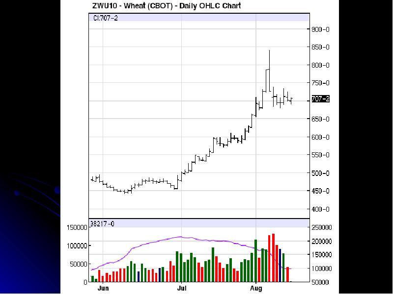 Особенности торговли фьючерсами на российском рынке