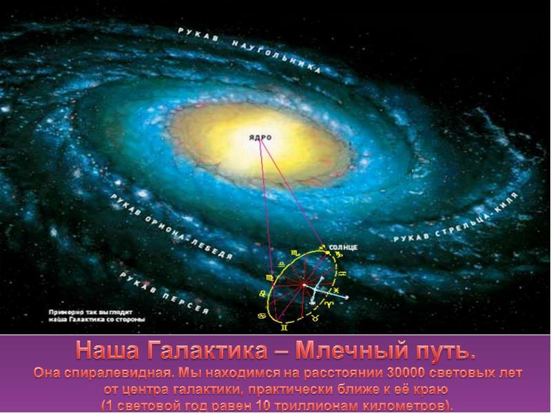 Галактика млечный путь где находится