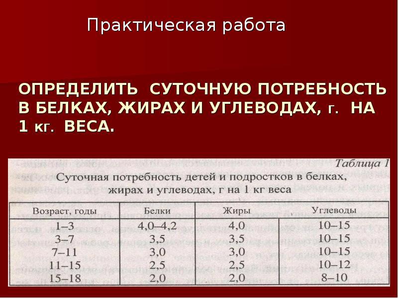 углеводов на кг веса для похудения