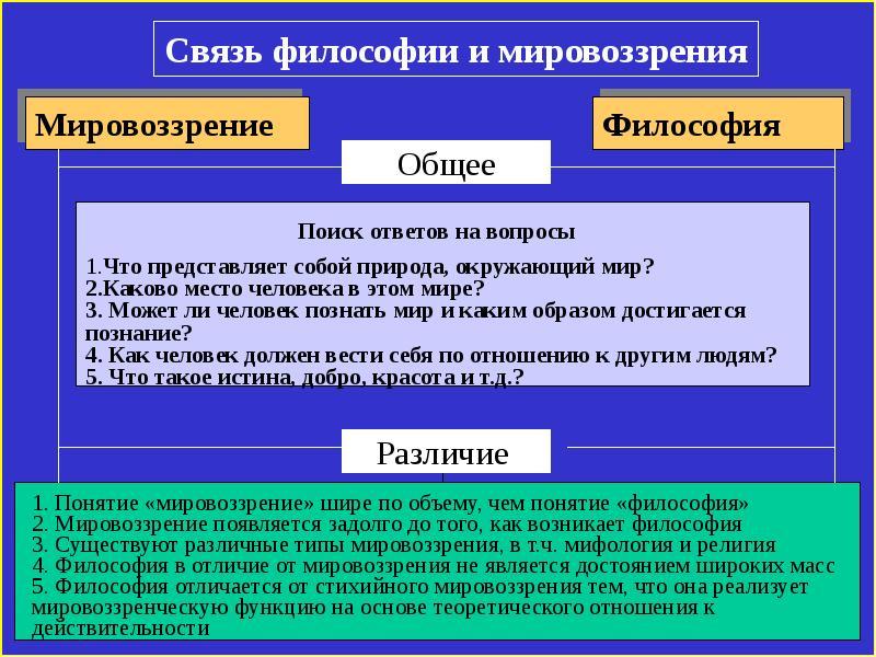 философия изучает общие законы мироздания нашем сайте