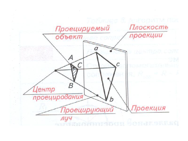 Как сделать плоскость проецирующей