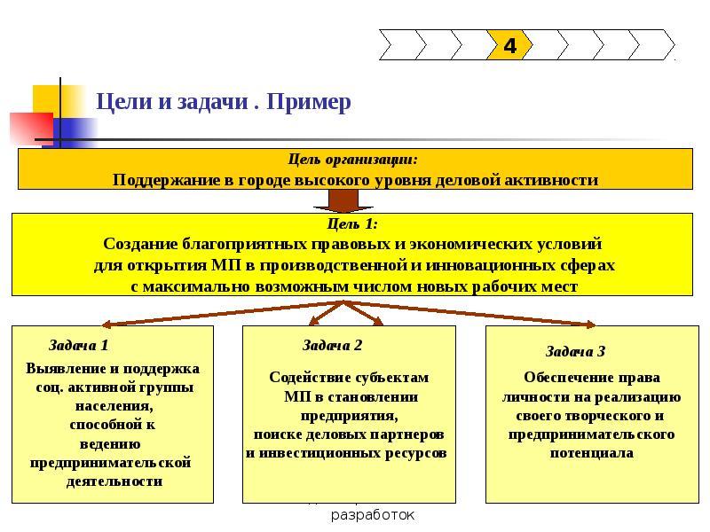 Задачи управления предприятием и компетенции,необходимые для их решения
