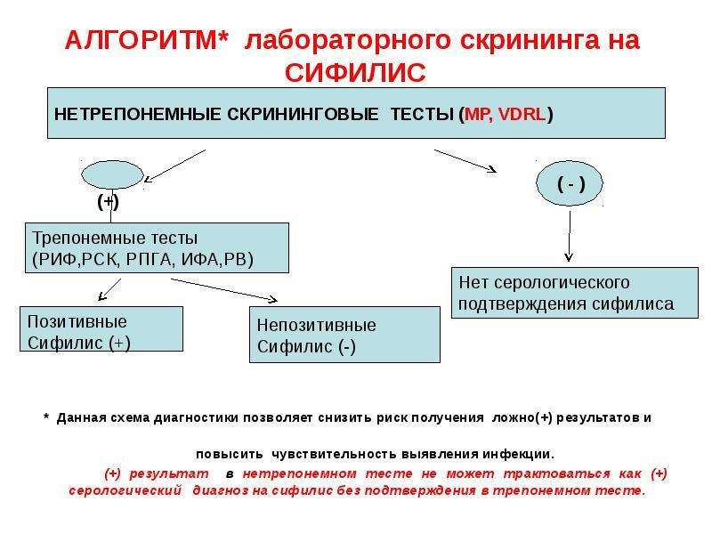 Алгоритм лабораторной диагностики сифилиса - презентация, доклад, проект