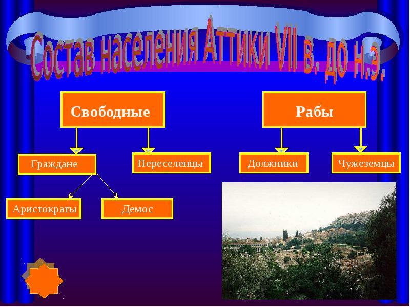 Группы населения афин