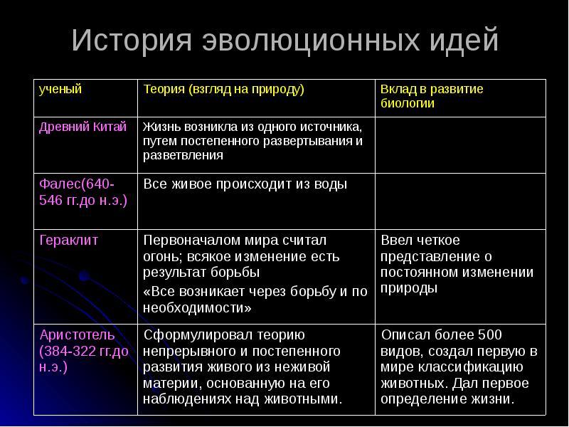 историческое развитие биологии таблица