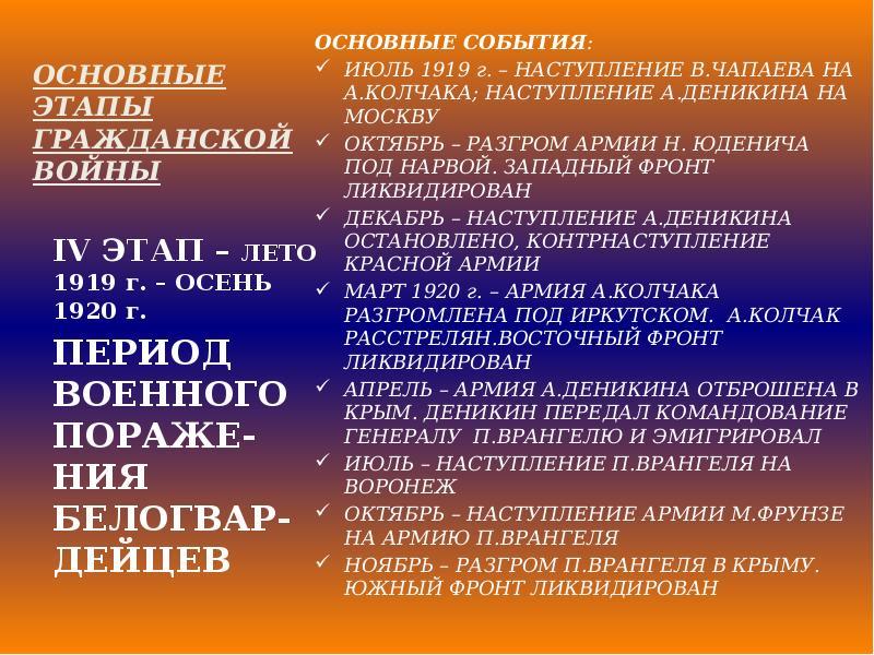 себе: Нижний основные события гражданской войны в россии 1917-1922 прежде чем