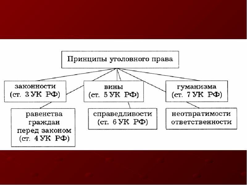 ПОДМОСКОВЬЯ: ПРОИЗВОДСТВО принципы уголовного права украины для всех знаков
