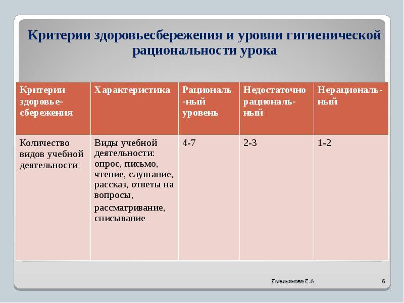 Оренбурга здоровьесбережение на уроках русского языка фолликулярная ангина