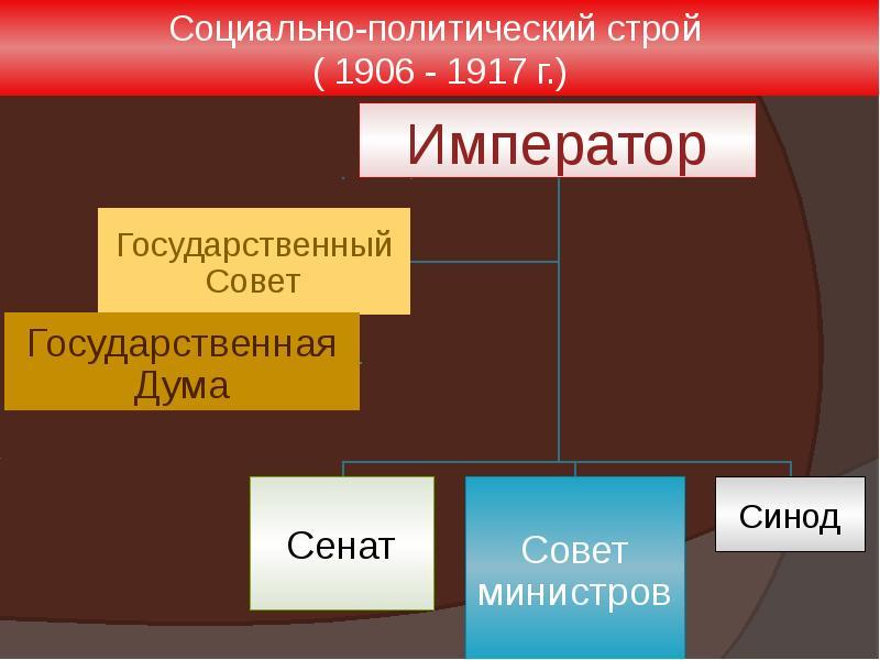 20 начале в строй шпаргалка россии общественный века