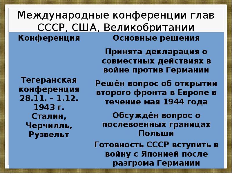 Реферат ссср на завершающем этапе второй мировой войны 9744