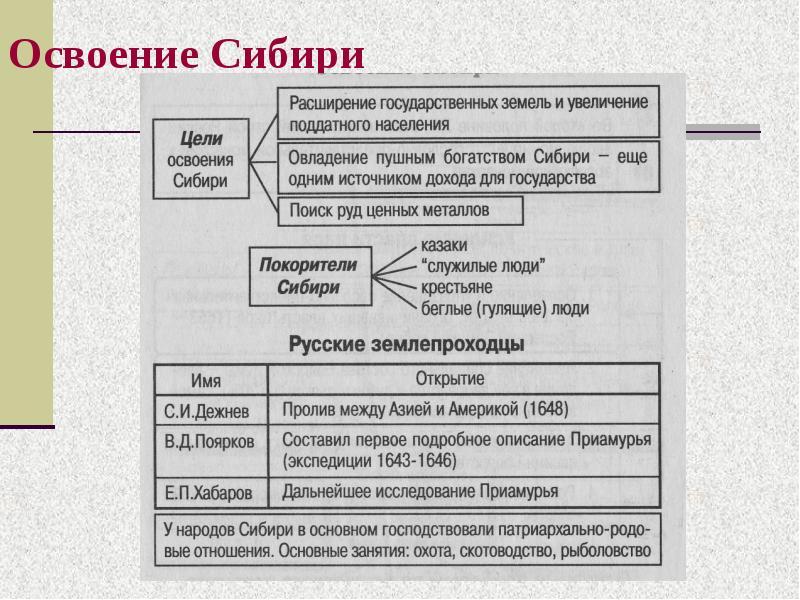 Конспект урока по истории освоения и заселения территории россии