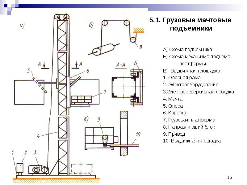 Грузовой лифт курсовая работа