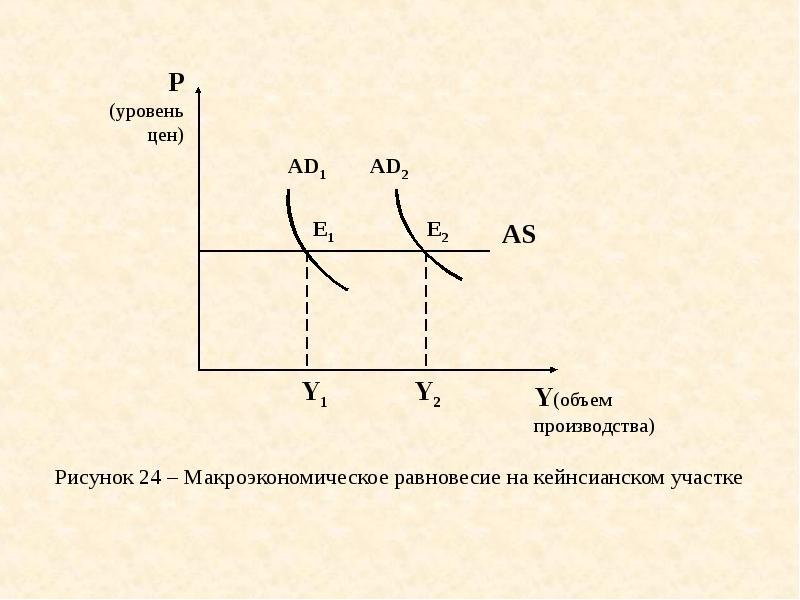 Макроэкономическое равновесие контрольная работа 3459