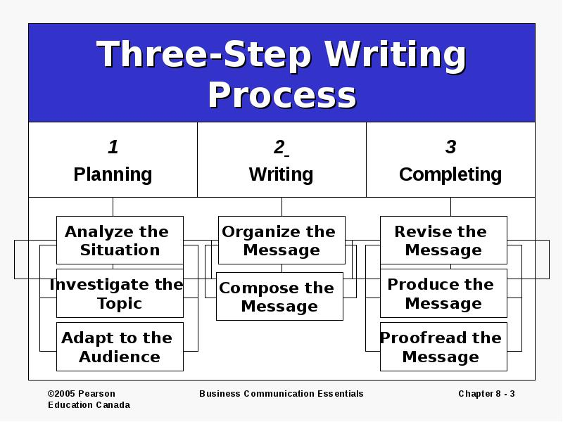three step writing process This is known as the three-step writing process this process will help your message to have a clear purpose, communicate effectively, and meet the.