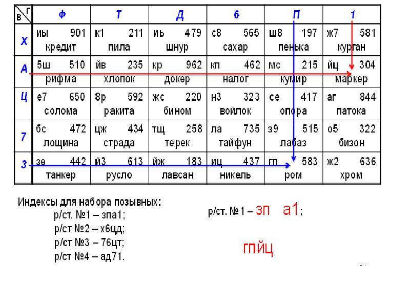 таблица дежурного радиста