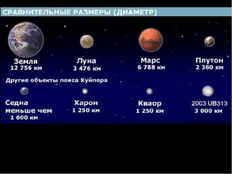 сколько километров в диаметре солнечная система верх