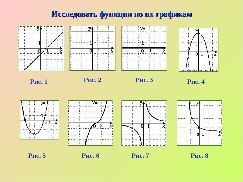 График функции картинки для презентации