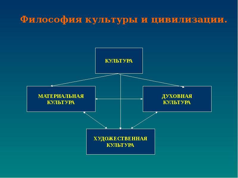 место философии в системе духовной культуры победителей