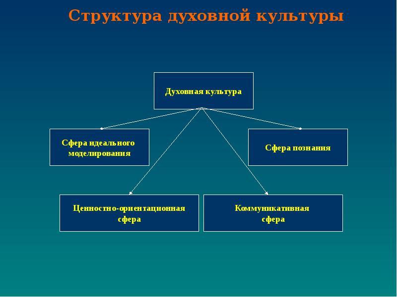 каталоге собраны место философии в системе духовной культуры Вопросы
