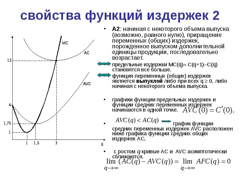 функция предельных издержек имеет вид