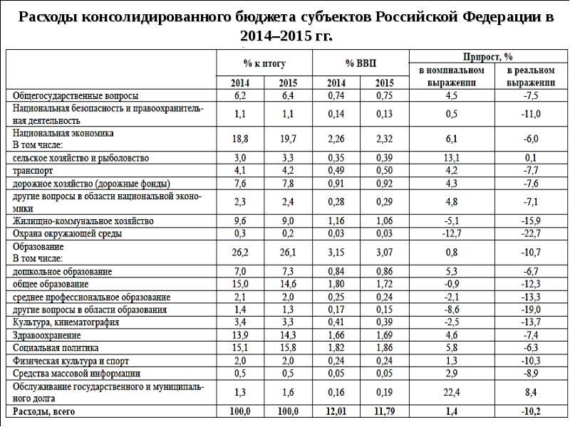 консолидированный бюджет рф,его расходы и доходы шпаргалка