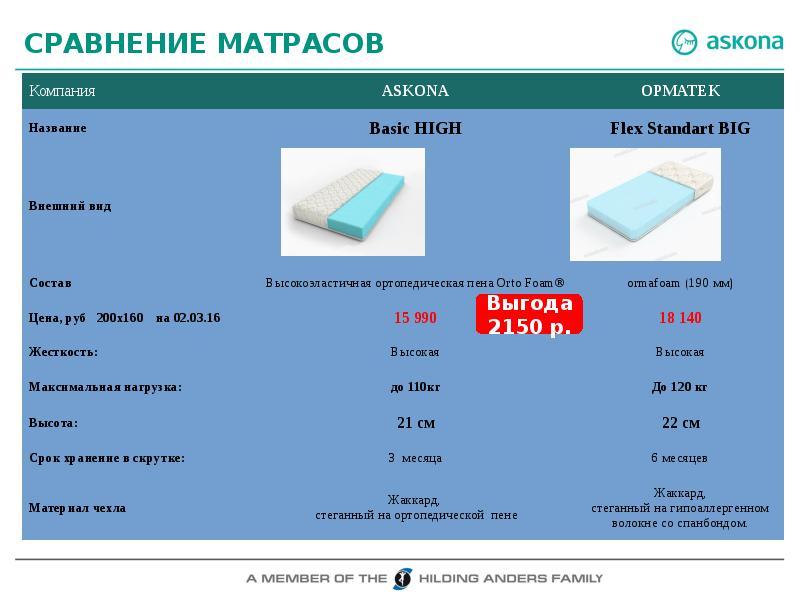 Сравнение матрасов аскона