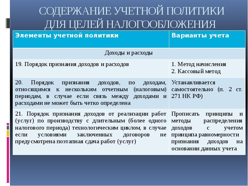 Налоговый учет информационных услуг документы розповідь про професію бухгалтера
