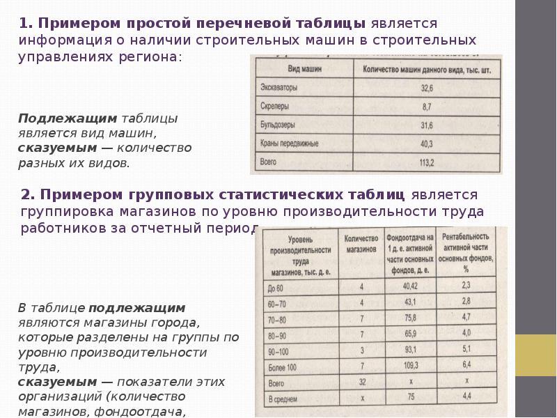 Шпаргалки таблицы основные статистические таблицы графики и