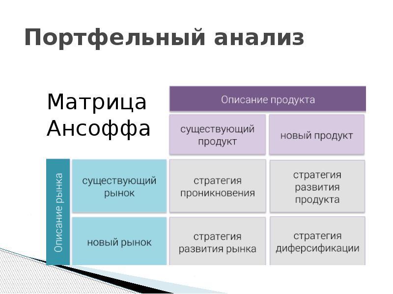 предприятия. стратегии портфельный шпаргалка при разработке развития анализ