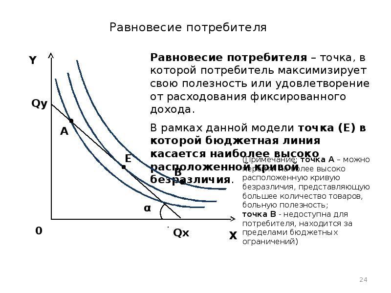 Условие Равновесия Потребителя.шпаргалка