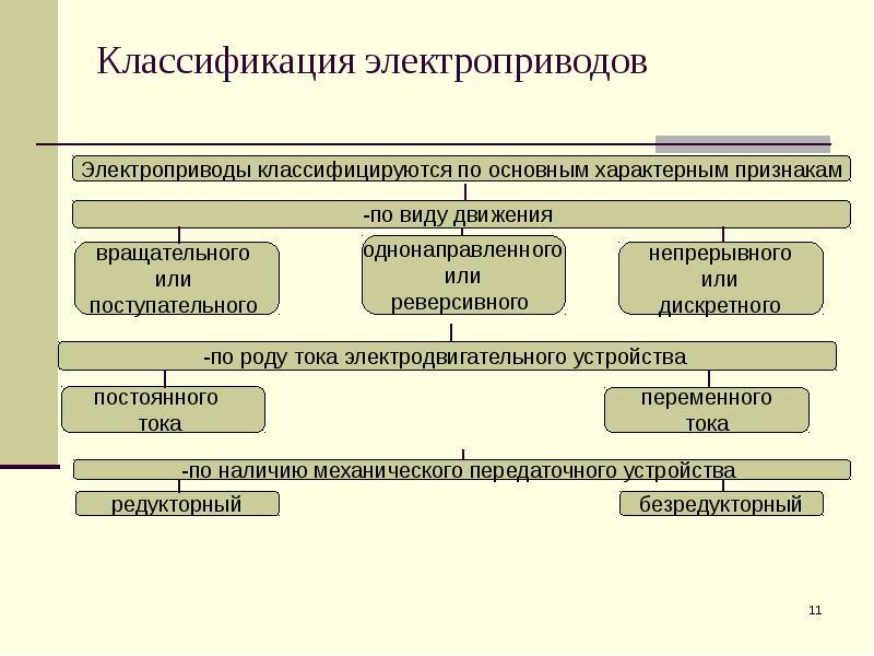 белье класификация электропривода переменного тока модели