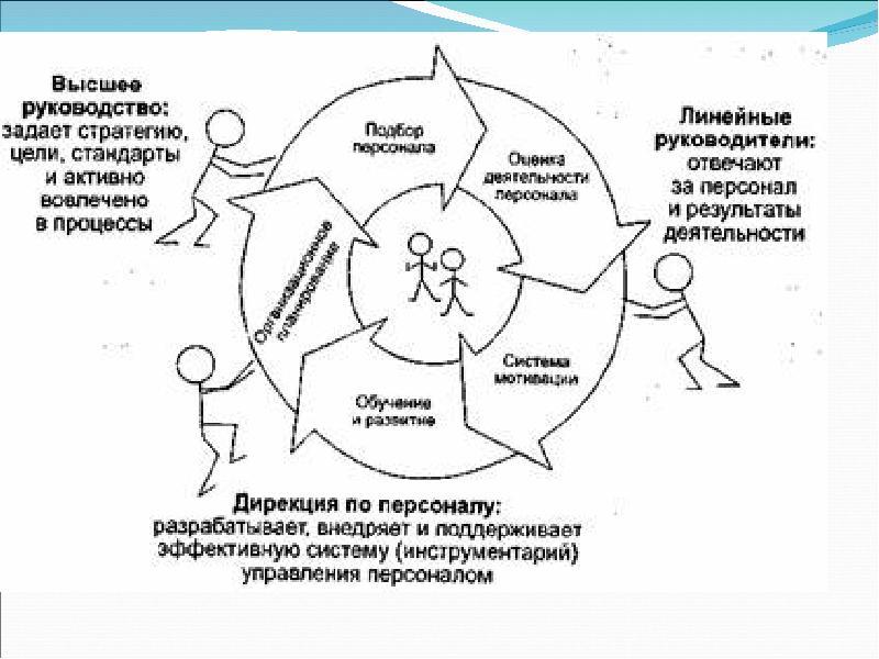 Система управление персоналом картинки