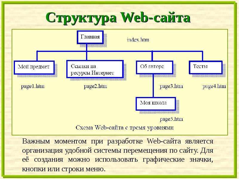 Создание структуры сайта описание полная инструкция по созданию сайта с