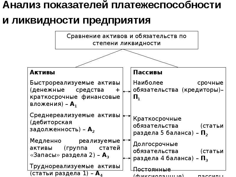 Платежеспособности шпаргалка ликвидности анализ и