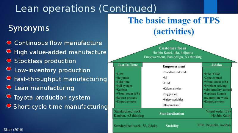 the application of lean techniques in business organizations Lean manufacturing or lean production, often simply lean, is a systematic method for waste minimization (muda) within a manufacturing system without sacrificing productivity, which can.