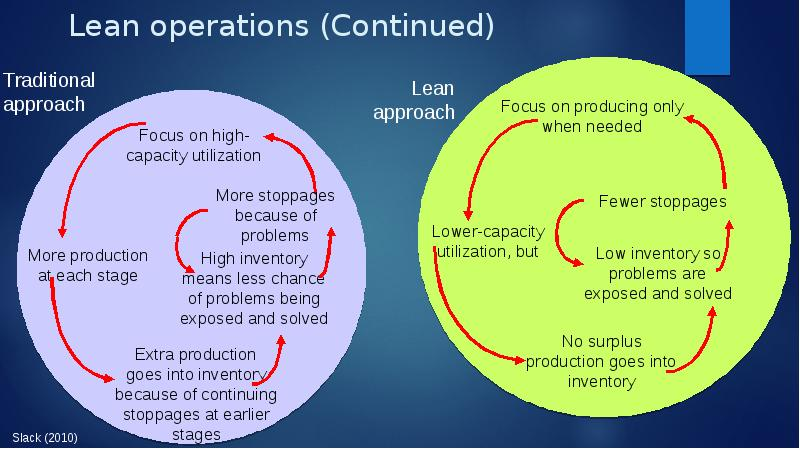 application of lean principles in a Lean manufacturing: principles, tools, and methods 1 6 bosch rexroth corporation a smooth, uninterrupted flow of complet-ed workpieces is the desired result of a properly designed lean workcell.
