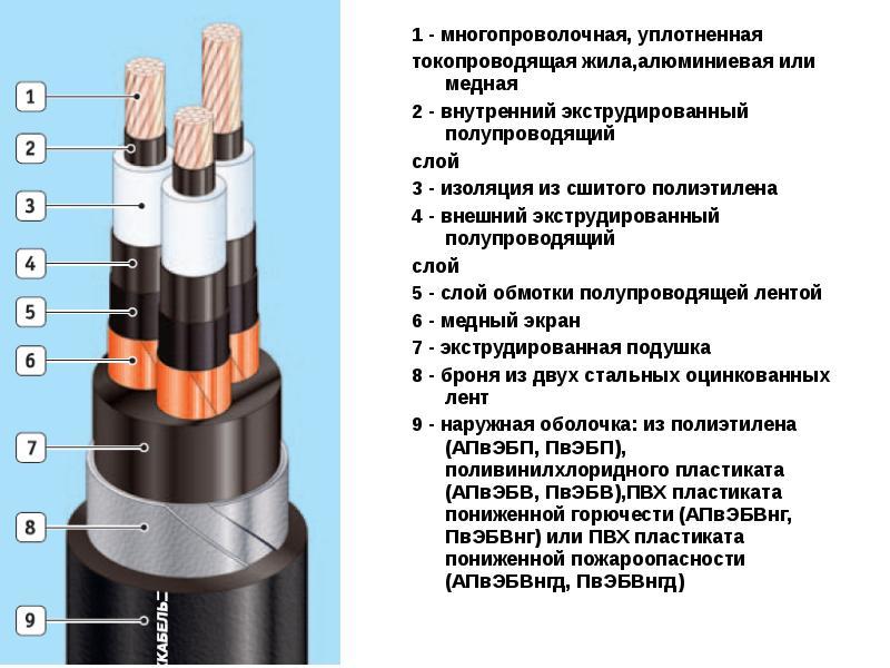 Какие бывают силовые кабели