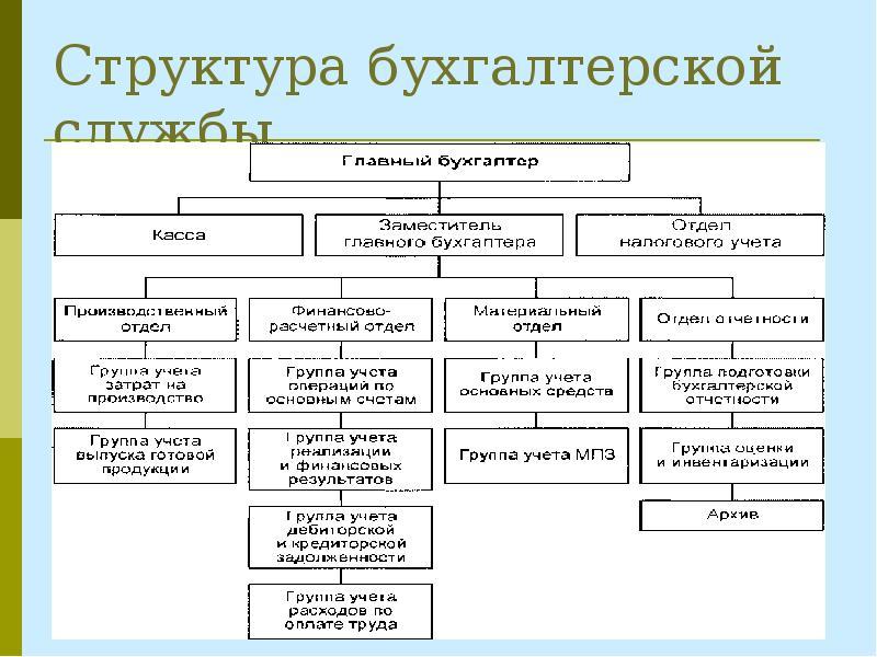 Является ли главный бухгалтер представителем организации пройти курсы бухгалтера в москве